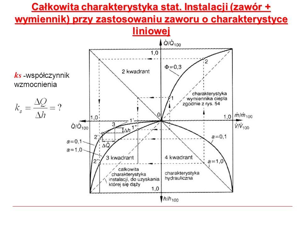 Całkowita charakterystyka stat. Instalacji (zawór + wymiennik) przy zastosowaniu zaworu o charakterystyce liniowej k s - współczynnik wzmocnienia