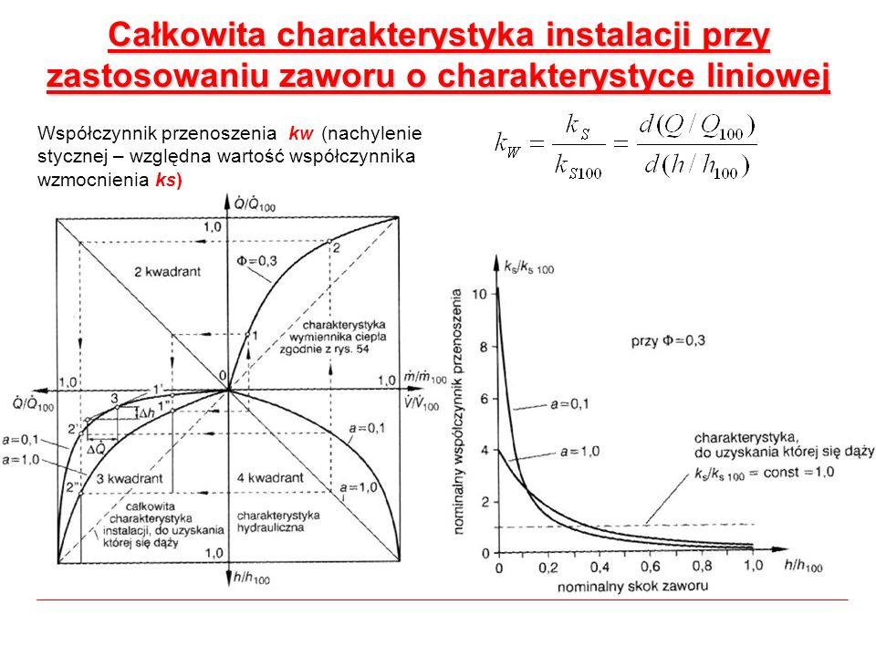 Całkowita charakterystyka instalacji przy zastosowaniu zaworu o charakterystyce liniowej Współczynnik przenoszenia k w (nachylenie stycznej – względna