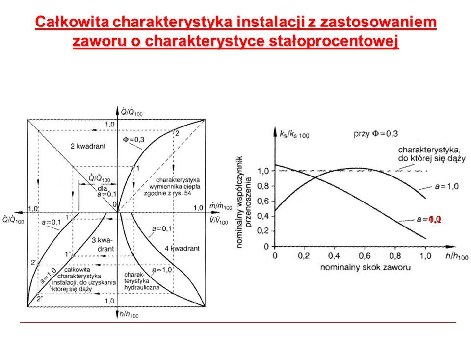 Całkowita charakterystyka instalacji z zastosowaniem zaworu o charakterystyce stałoprocentowej 0,1