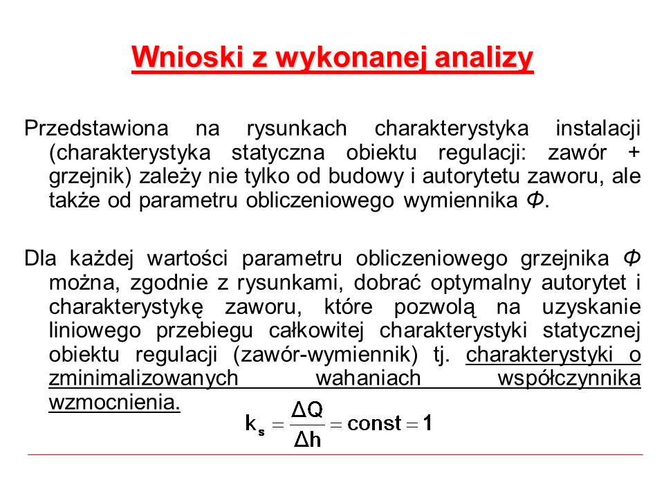 Wnioski z wykonanej analizy Przedstawiona na rysunkach charakterystyka instalacji (charakterystyka statyczna obiektu regulacji: zawór + grzejnik) zale