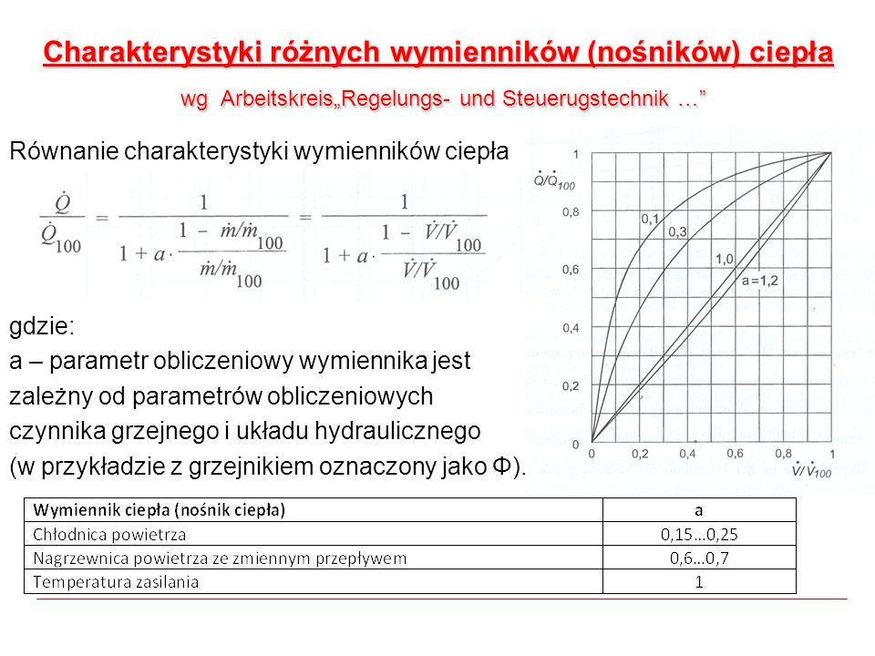 Charakterystyki różnych wymienników (nośników) ciepła wg ArbeitskreisRegelungs- und Steuerugstechnik … Równanie charakterystyki wymienników ciepła gdz