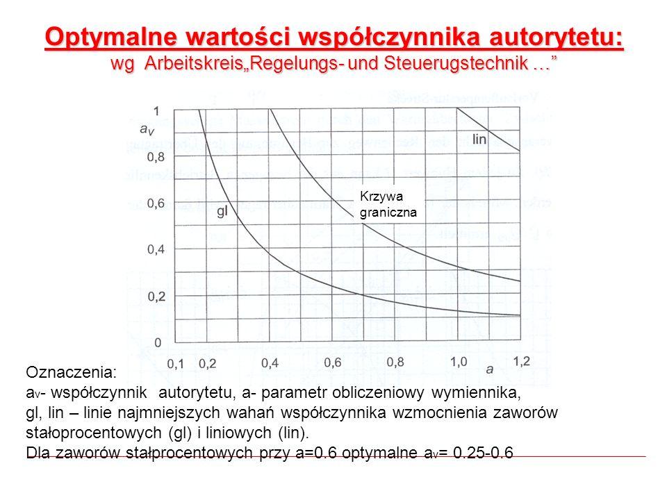 Optymalne wartości współczynnika autorytetu: wg ArbeitskreisRegelungs- und Steuerugstechnik … Oznaczenia: a v - współczynnik autorytetu, a- parametr o