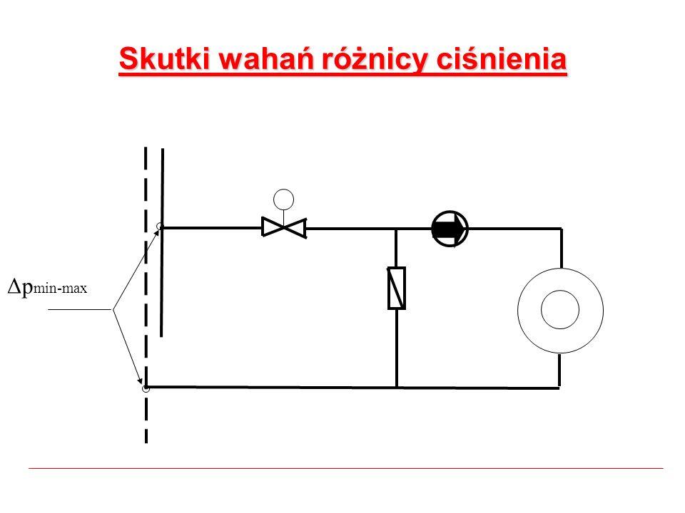 Skutki wahań różnicy ciśnienia Δp min-max