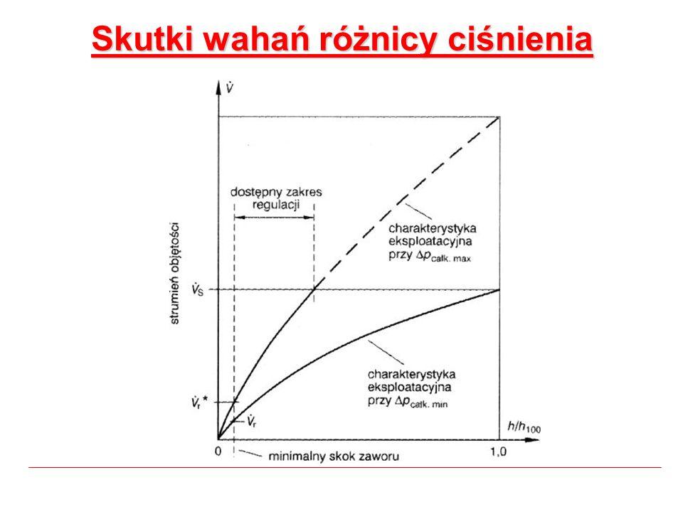 Skutki wahań różnicy ciśnienia