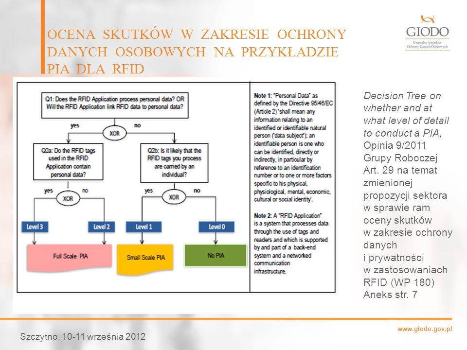 www.giodo.gov.pl Szczytno, 10-11 września 2012 OCENA SKUTKÓW W ZAKRESIE OCHRONY DANYCH OSOBOWYCH NA PRZYKŁADZIE PIA DLA RFID Decision Tree on whether