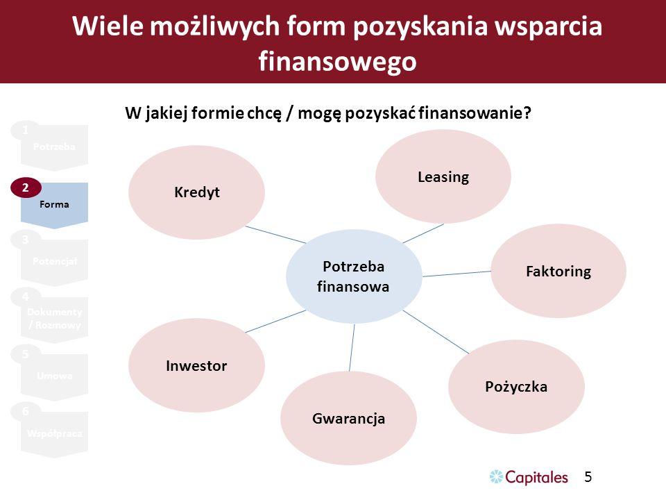 5 Wiele możliwych form pozyskania wsparcia finansowego Potrzeba Forma Potencjał Umowa Współpraca 1 2 3 5 6 Dokumenty / Rozmowy 4 Potrzeba finansowa Kr