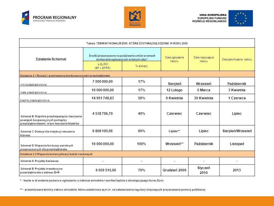 Tabela. TERMINY KONKURSÓW, KTÓRE ZOSTANĄ OGŁOSZONE W ROKU 2009 Działanie/Schemat Środki przeznaczone na podpisanie umów w ramach konkursów ogłoszonych