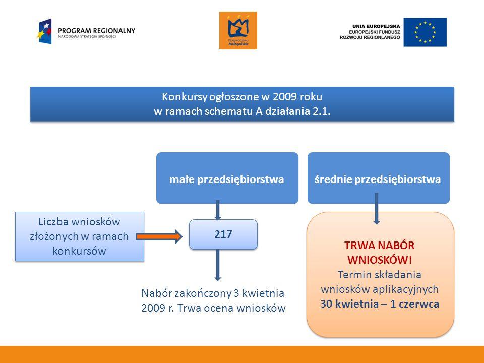Konkursy ogłoszone w 2009 roku w ramach schematu A działania 2.1. Liczba wniosków złożonych w ramach konkursów małe przedsiębiorstwaśrednie przedsiębi