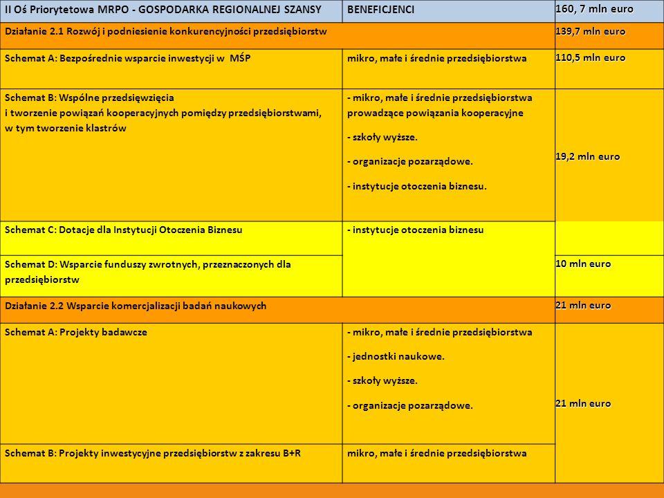 II Oś Priorytetowa MRPO - GOSPODARKA REGIONALNEJ SZANSYBENEFICJENCI 160, 7 mln euro Działanie 2.1 Rozwój i podniesienie konkurencyjności przedsiębiors