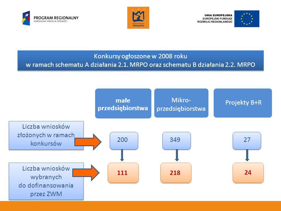 Konkursy ogłoszone w 2008 roku w ramach schematu A działania 2.1. MRPO oraz schematu B działania 2.2. MRPO Liczba wniosków złożonych w ramach konkursó