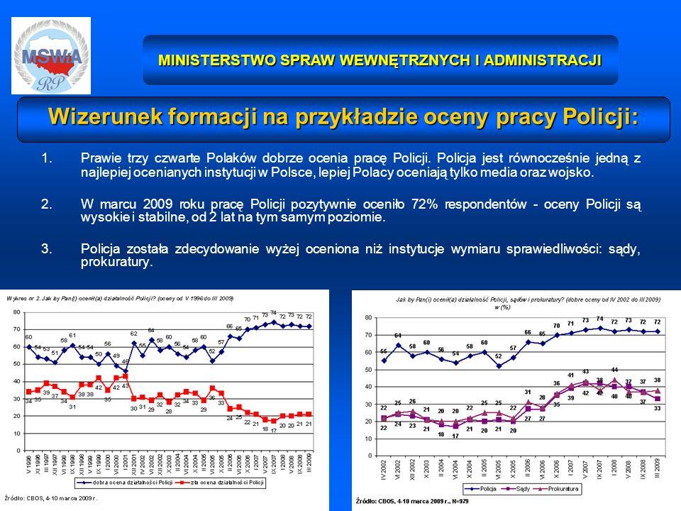 11 MINISTERSTWO SPRAW WEWNĘTRZNYCH I ADMINISTRACJI 1.Prawie trzy czwarte Polaków dobrze ocenia pracę Policji. Policja jest równocześnie jedną z najlep