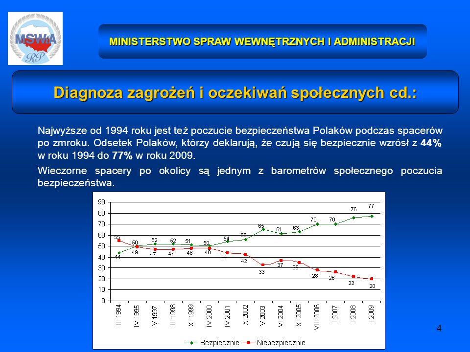 4 MINISTERSTWO SPRAW WEWNĘTRZNYCH I ADMINISTRACJI Diagnoza zagrożeń i oczekiwań społecznych cd.: Najwyższe od 1994 roku jest też poczucie bezpieczeństwa Polaków podczas spacerów po zmroku.