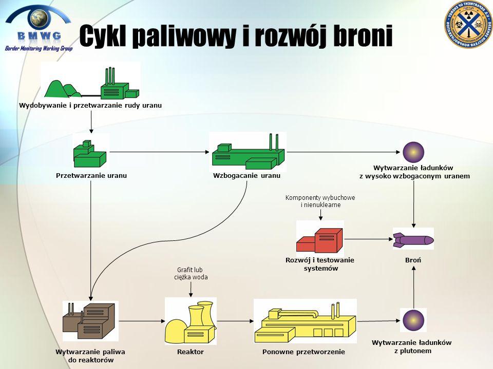 Cykl paliwowy i rozwój broni Wydobywanie i przetwarzanie rudy uranu Przetwarzanie uranuWzbogacanie uranu Wytwarzanie ładunków z wysoko wzbogaconym ura