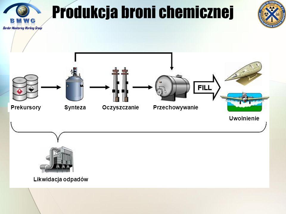 Produkcja broni chemicznej PrekursorySyntezaOczyszczaniePrzechowywanie Uwolnienie Likwidacja odpadów