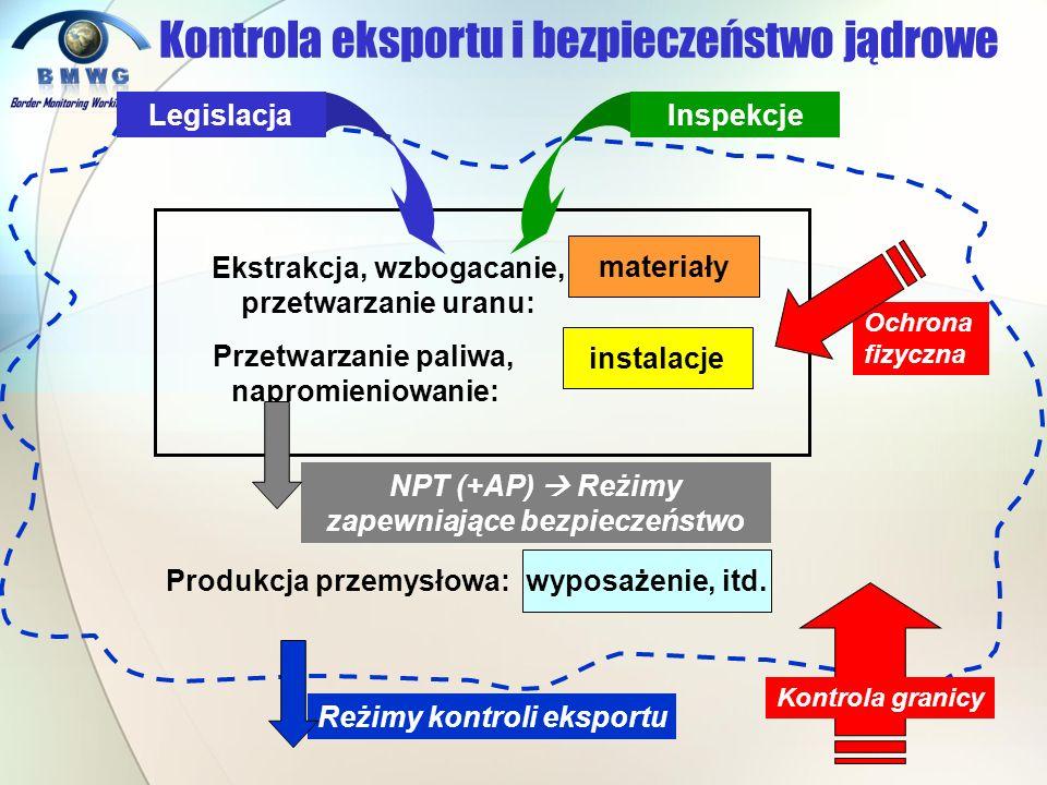 Reżimy kontroli eksportu wyposażenie, itd. Produkcja przemysłowa: materiały Ekstrakcja, wzbogacanie, przetwarzanie uranu: instalacje Przetwarzanie pal
