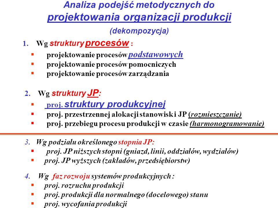 1. Wg struktury procesów : projektowanie procesów podstawowych projektowanie procesów pomocniczych projektowanie procesów zarządzania 2. Wg struktury