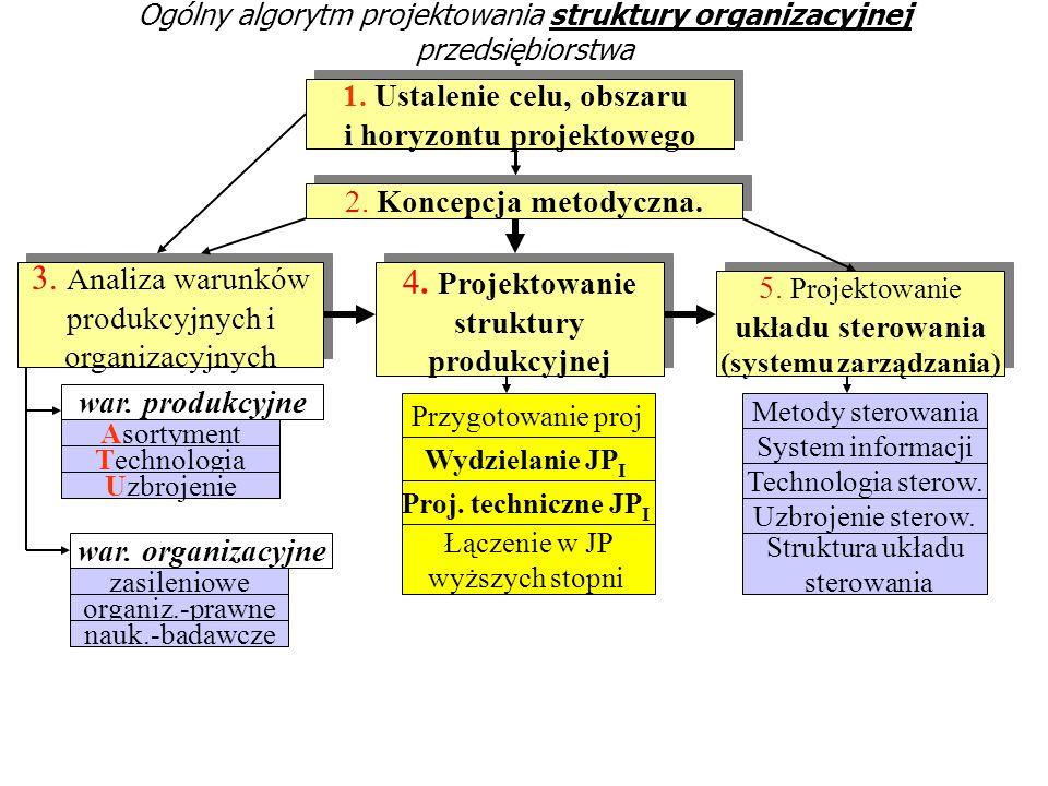 Ogólny algorytm projektowania struktury organizacyjnej przedsiębiorstwa 1. Ustalenie celu, obszaru i horyzontu projektowego 1. Ustalenie celu, obszaru