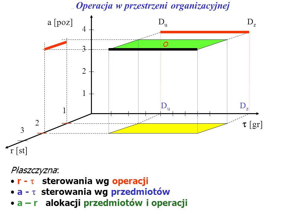 a-r - Operacja w przestrzeni organizacyjnej Płaszczyzna: r - sterowania wg operacji a - sterowania wg przedmiotów a – r alokacji przedmiotów i operacj