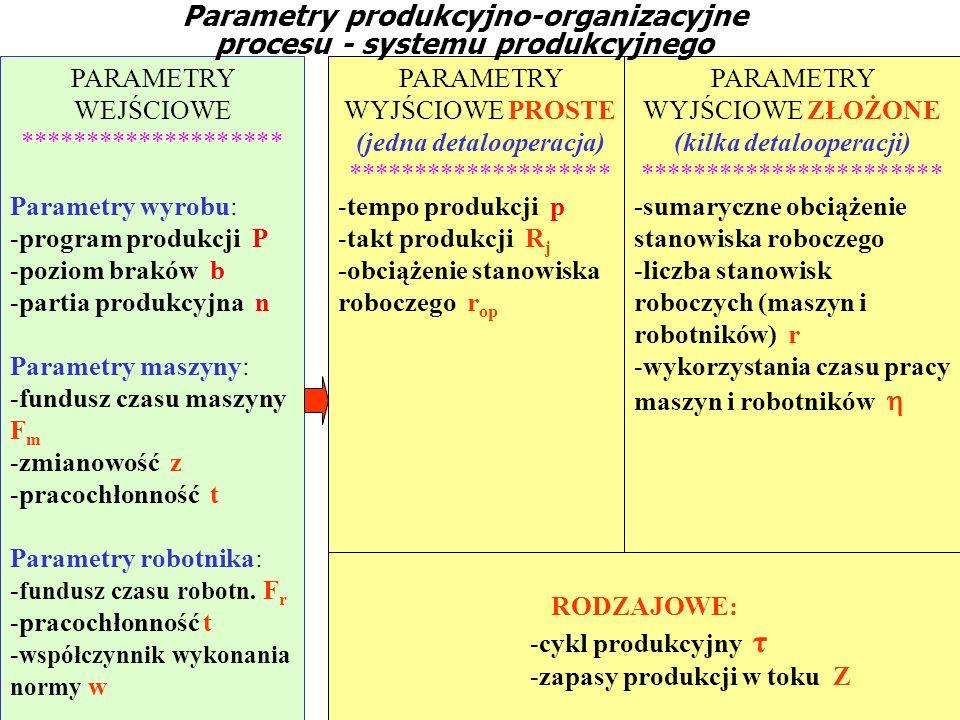 PARAMETRY WEJŚCIOWE ******************** Parametry wyrobu: -program produkcji P -poziom braków b -partia produkcyjna n Parametry maszyny: -fundusz cza