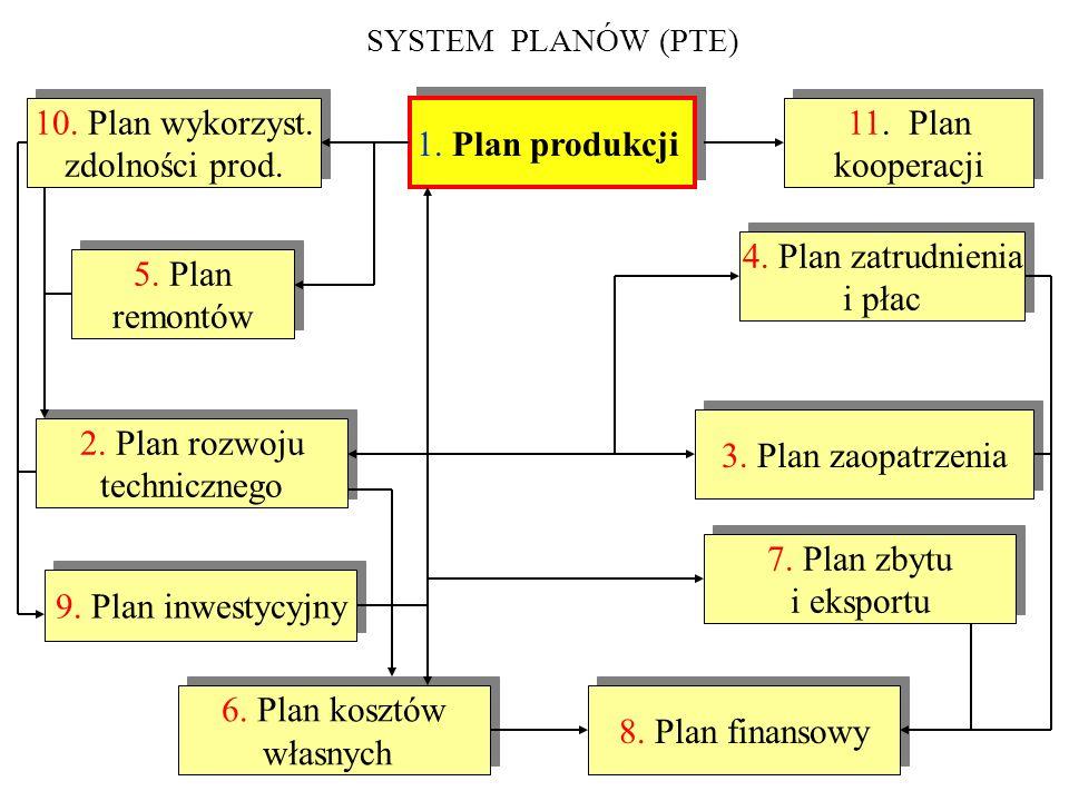 SYSTEM PLANÓW (PTE) 1. Plan produkcji 2. Plan rozwoju technicznego 2. Plan rozwoju technicznego 3. Plan zaopatrzenia 10. Plan wykorzyst. zdolności pro