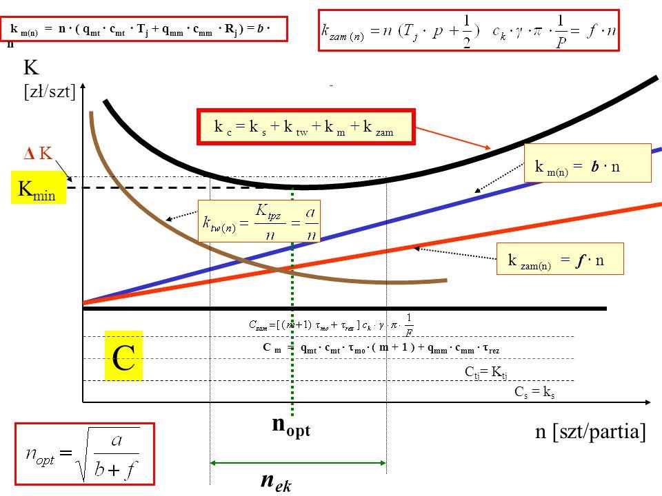 Nek n [szt/partia] K [zł/szt] n opt K min C k m(n) = b · n k zam(n) = f · n k m(n) = n · ( q mt · c mt · T j + q mm · c mm · R j ) = b · n k c = k s +