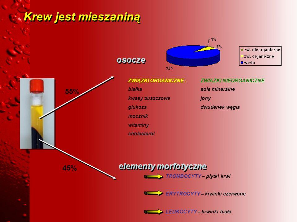 Krew jest mieszaniną osocze elementy morfotyczne ZWIĄZKI ORGANICZNE : białka kwasy tłuszczowe glukoza mocznik witaminy cholesterol ZWIĄZKI NIEORGANICZ