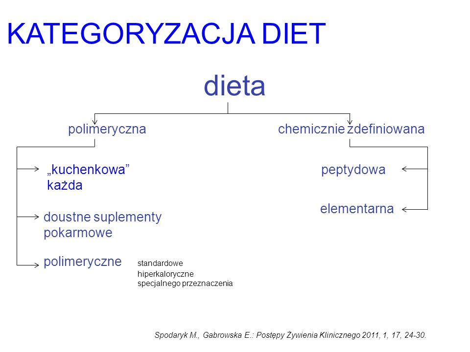 KATEGORYZACJA DIET dieta polimerycznachemicznie zdefiniowana peptydowa elementarna kuchenkowa każda doustne suplementy pokarmowe polimeryczne standard