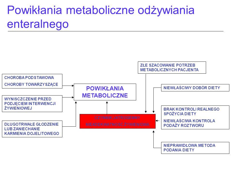 Powikłania metaboliczne odżywiania enteralnego POWIKŁANIA METABOLICZNE CHOROBA PODSTAWOWA CHOROBY TOWARZYSZĄCE WYNISCZCZENIE PRZED PODJĘCIEM INTERWENC