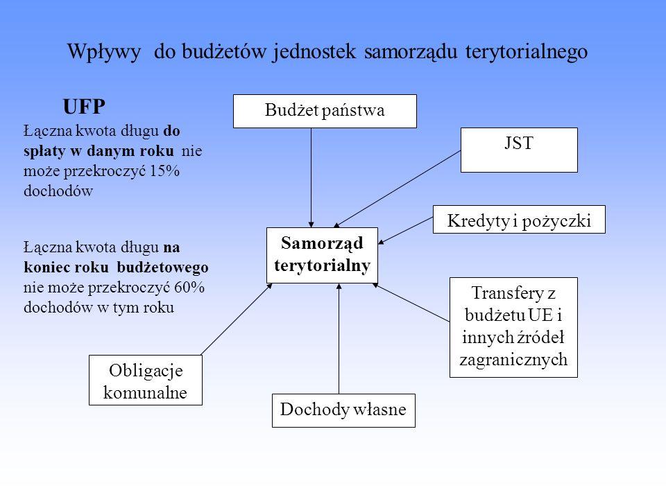 Wpływy do budżetów jednostek samorządu terytorialnego Samorząd terytorialny Budżet państwa JST Kredyty i pożyczki Transfery z budżetu UE i innych źród