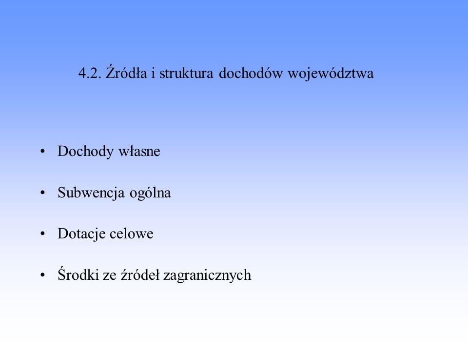 4.2. Źródła i struktura dochodów województwa Dochody własne Subwencja ogólna Dotacje celowe Środki ze źródeł zagranicznych