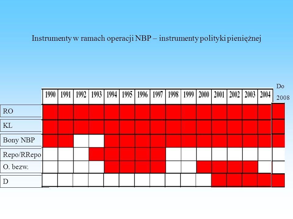 KL RO Bony NBP O. bezw. D Repo/RRepo Instrumenty w ramach operacji NBP – instrumenty polityki pieniężnej Do 2008