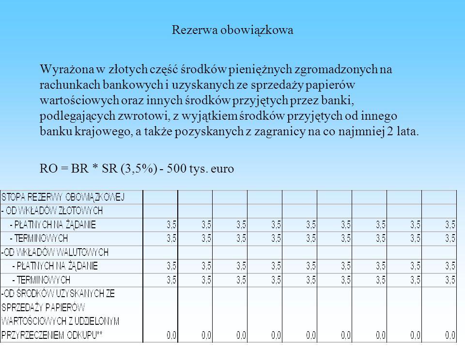 Rezerwa obowiązkowa Wyrażona w złotych część środków pieniężnych zgromadzonych na rachunkach bankowych i uzyskanych ze sprzedaży papierów wartościowyc