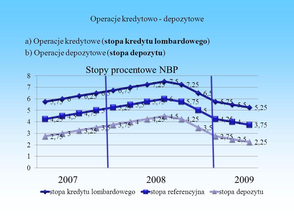 Operacje kredytowo - depozytowe a) Operacje kredytowe (stopa kredytu lombardowego) b) Operacje depozytowe (stopa depozytu) Stopy procentowe NBP 200720