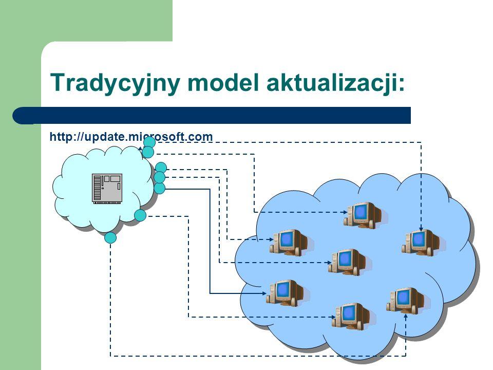 Tradycyjny model aktualizacji: http://update.microsoft.com
