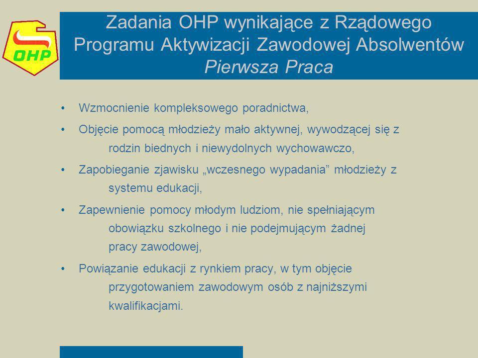 Zadania OHP wynikające z Rządowego Programu Aktywizacji Zawodowej Absolwentów Pierwsza Praca Wzmocnienie kompleksowego poradnictwa, Objęcie pomocą mło