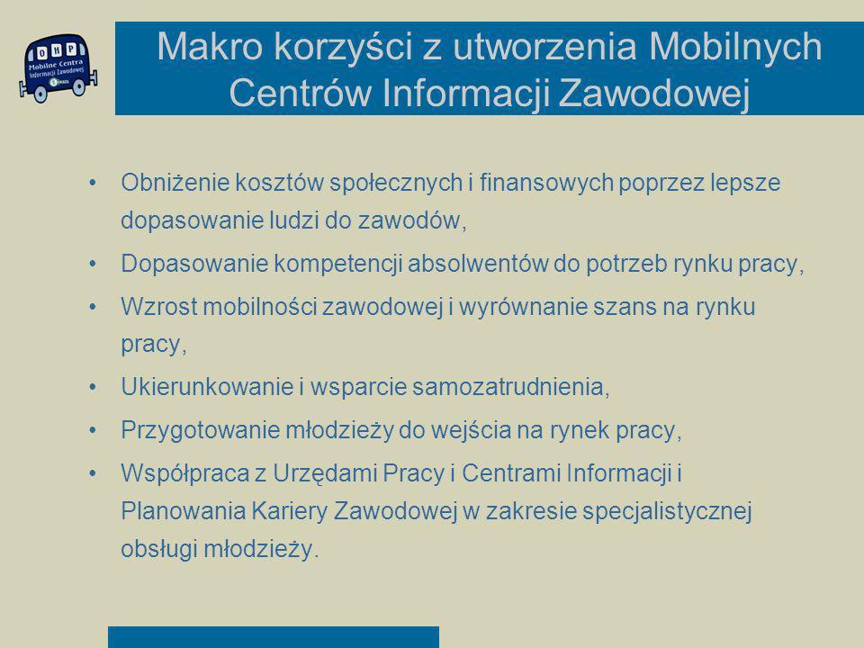 Makro korzyści z utworzenia Mobilnych Centrów Informacji Zawodowej Obniżenie kosztów społecznych i finansowych poprzez lepsze dopasowanie ludzi do zaw