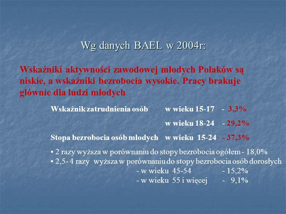Wg danych BAEL w 2004r: Wskaźniki aktywności zawodowej młodych Polaków są niskie, a wskaźniki bezrobocia wysokie. Pracy brakuje głównie dla ludzi młod