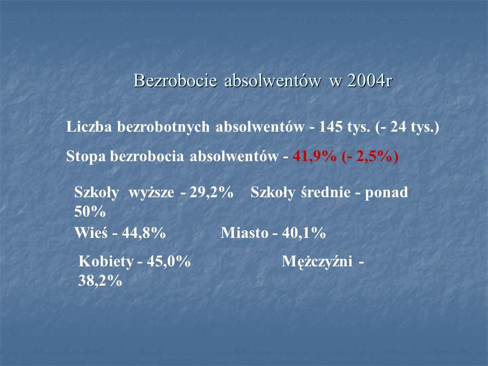 Bezrobocie absolwentów w 2004r Liczba bezrobotnych absolwentów - 145 tys. (- 24 tys.) Stopa bezrobocia absolwentów - 41,9% (- 2,5%) Wieś - 44,8%Miasto