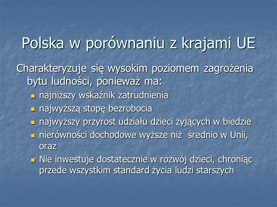 Polska w porównaniu z krajami UE Charakteryzuje się wysokim poziomem zagrożenia bytu ludności, ponieważ ma: najniższy wskaźnik zatrudnienia najniższy