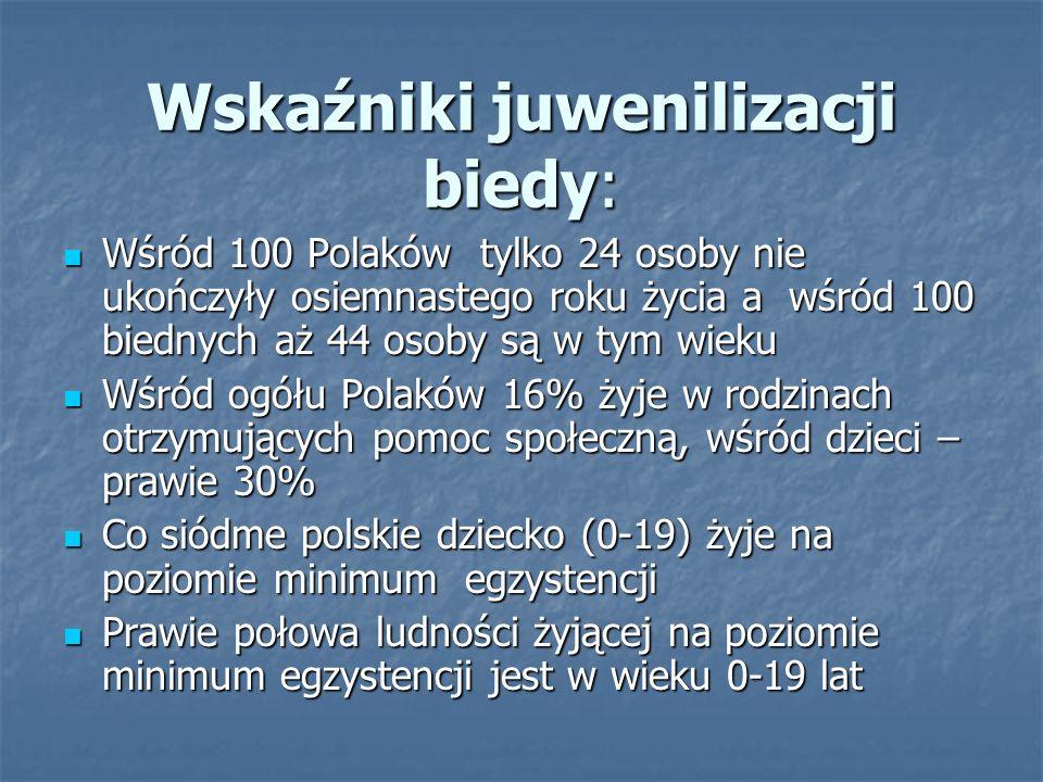 Wskaźniki juwenilizacji biedy: Wśród 100 Polaków tylko 24 osoby nie ukończyły osiemnastego roku życia a wśród 100 biednych aż 44 osoby są w tym wieku