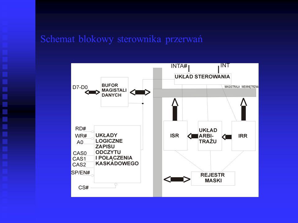 Schemat blokowy sterownika przerwań