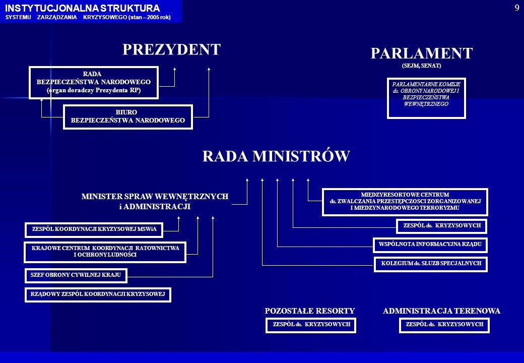 MINISTER SPRAW WEWNĘTRZNYCH i ADMINISTRACJI RADA MINISTRÓW PARLAMENT (SEJM, SENAT) PREZYDENT PARLAMENTARNE KOMISJE ds. OBRONY NARODOWEJ I BEZPIECZEŃST