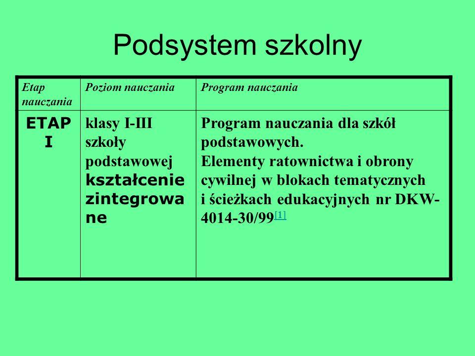 Podsystem szkolny Etap nauczania Poziom nauczaniaProgram nauczania ETAP I klasy I-III szkoły podstawowej kształcenie zintegrowa ne Program nauczania d