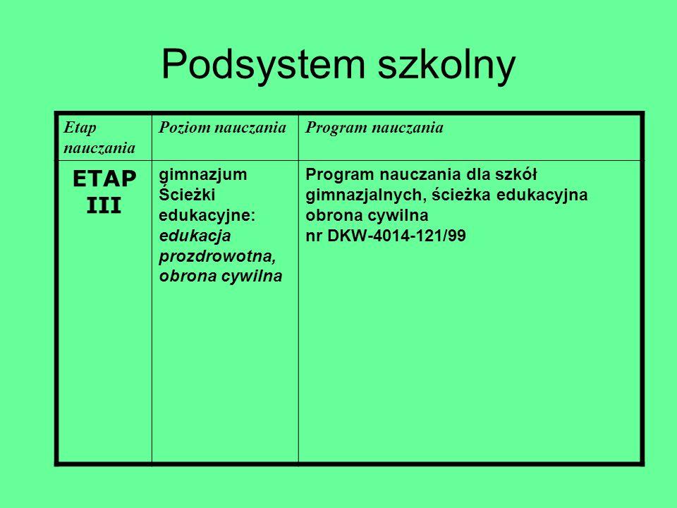 Podsystem szkolny Etap nauczania Poziom nauczaniaProgram nauczania ETAP III gimnazjum Ścieżki edukacyjne: edukacja prozdrowotna, obrona cywilna Progra
