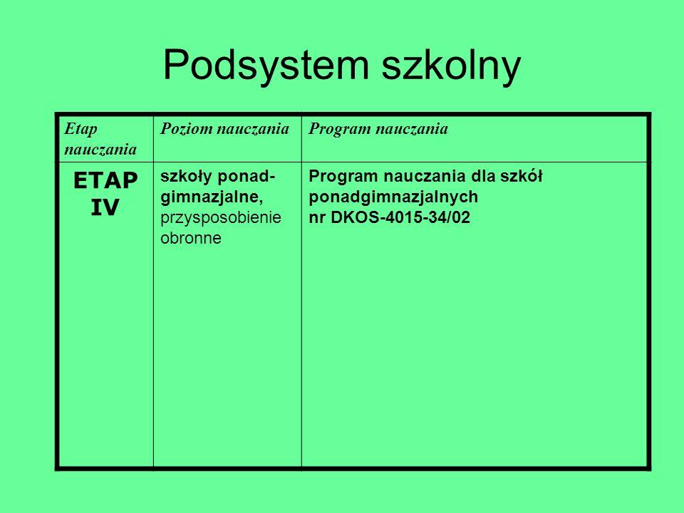 Podsystem szkolny Etap nauczania Poziom nauczaniaProgram nauczania ETAP IV szkoły ponad- gimnazjalne, przysposobienie obronne Program nauczania dla sz