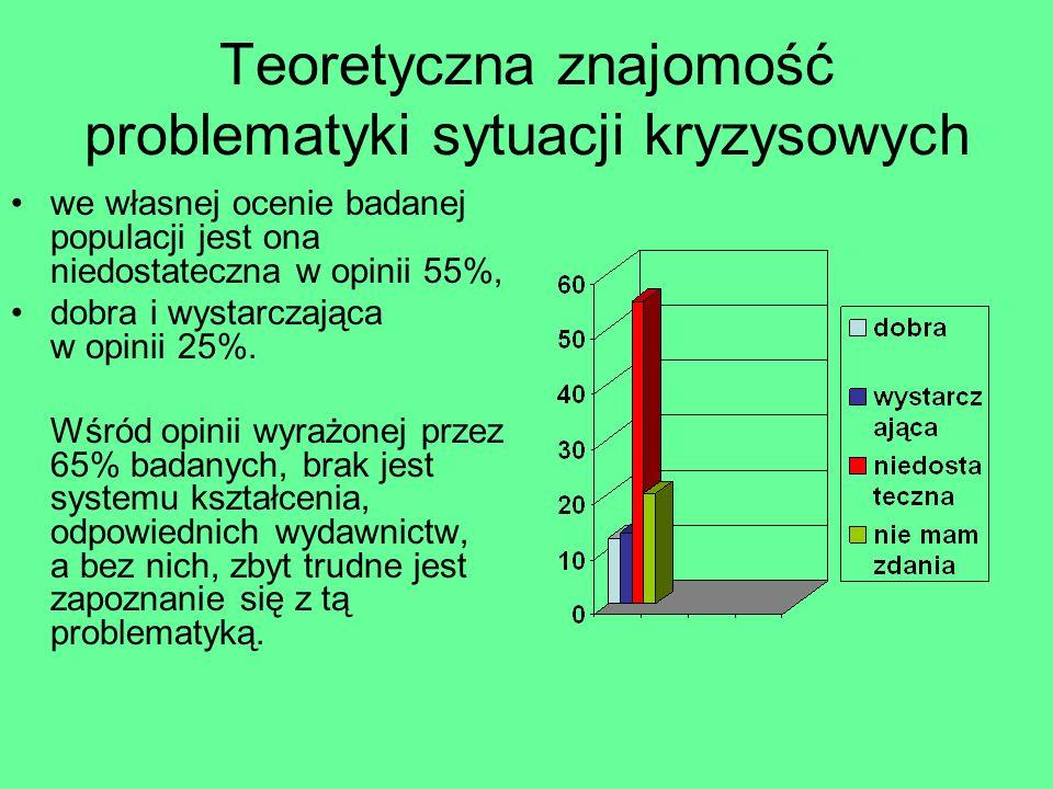 Teoretyczna znajomość problematyki sytuacji kryzysowych we własnej ocenie badanej populacji jest ona niedostateczna w opinii 55%, dobra i wystarczając