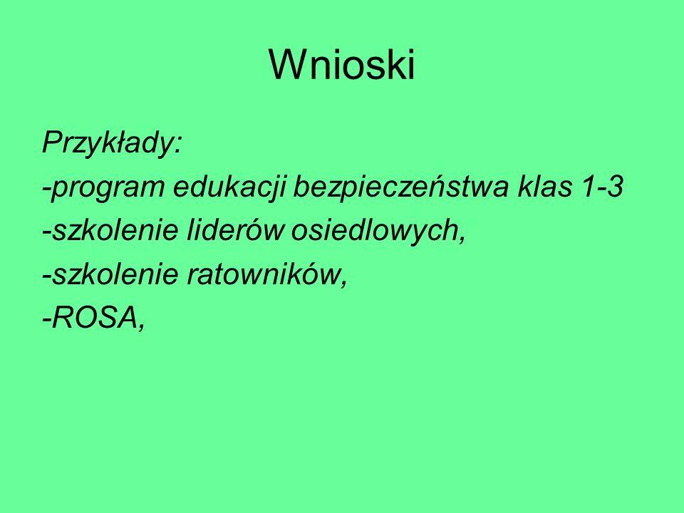 Wnioski Przykłady: -program edukacji bezpieczeństwa klas 1-3 -szkolenie liderów osiedlowych, -szkolenie ratowników, -ROSA,