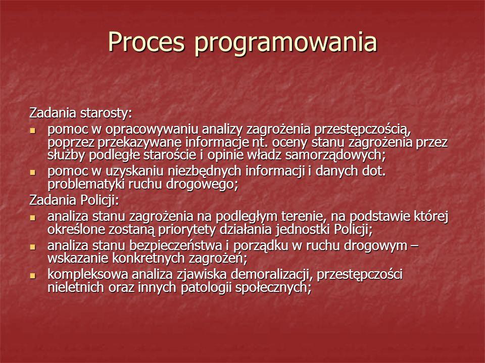 Proces programowania Zadania starosty: pomoc w opracowywaniu analizy zagrożenia przestępczością, poprzez przekazywane informacje nt. oceny stanu zagro
