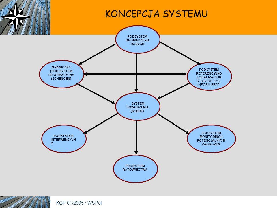 KGP 01/2005 / WSPol KONCEPCJA SYSTEMU PODSYSTEM GROMADZENIA DANYCH PODSYSTEM RATOWNICTWA GRANICZNY (POD)SYSTEM INFORMACYJNY (SCHENGEN) PODSYSTEM INTERWENCYJN Y PODSYSTEM REFERENCYJNO LOKALIZACYJN Y GEOGR.