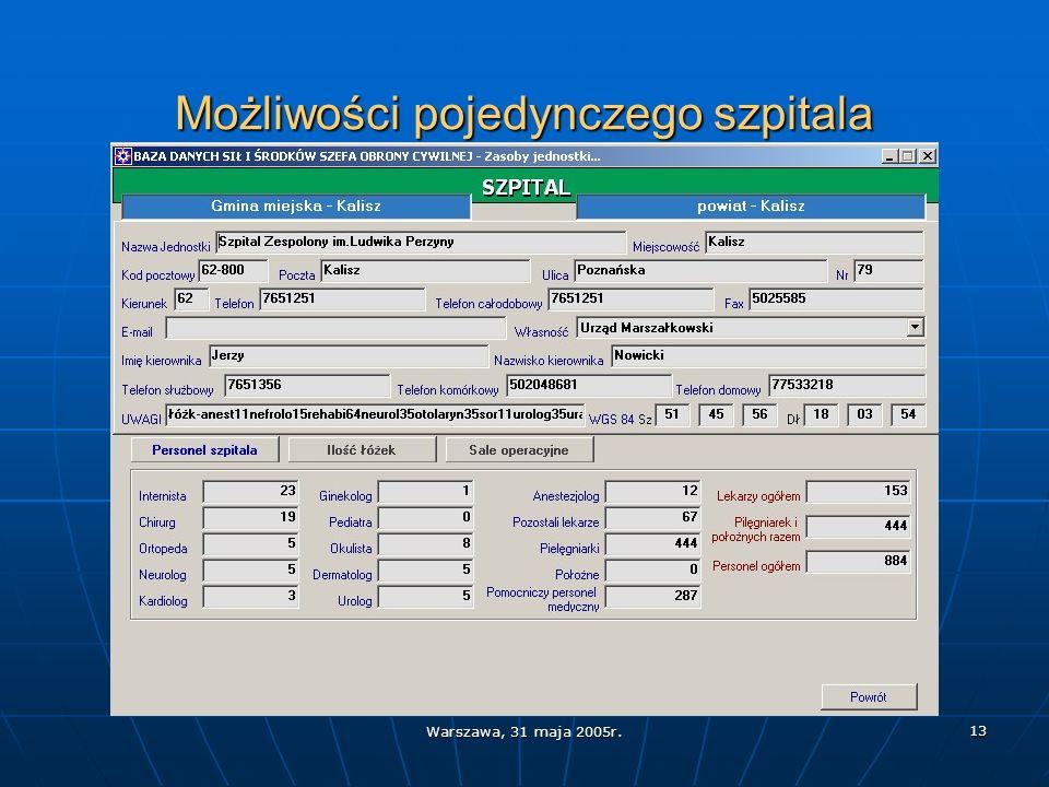 Warszawa, 31 maja 2005r. 13 Możliwości pojedynczego szpitala